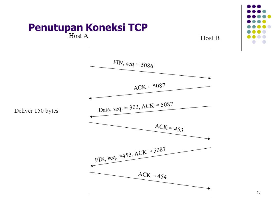 Penutupan Koneksi TCP Host A Host B FIN, seq = 5086 ACK = 5087