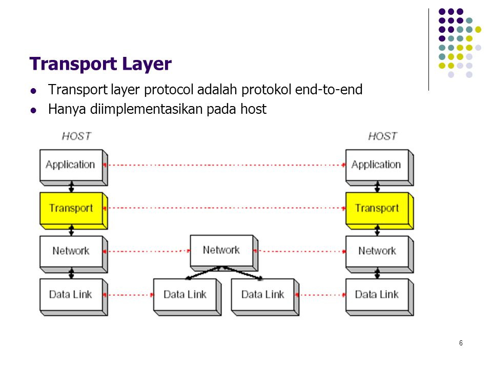 Transport Layer Transport layer protocol adalah protokol end-to-end