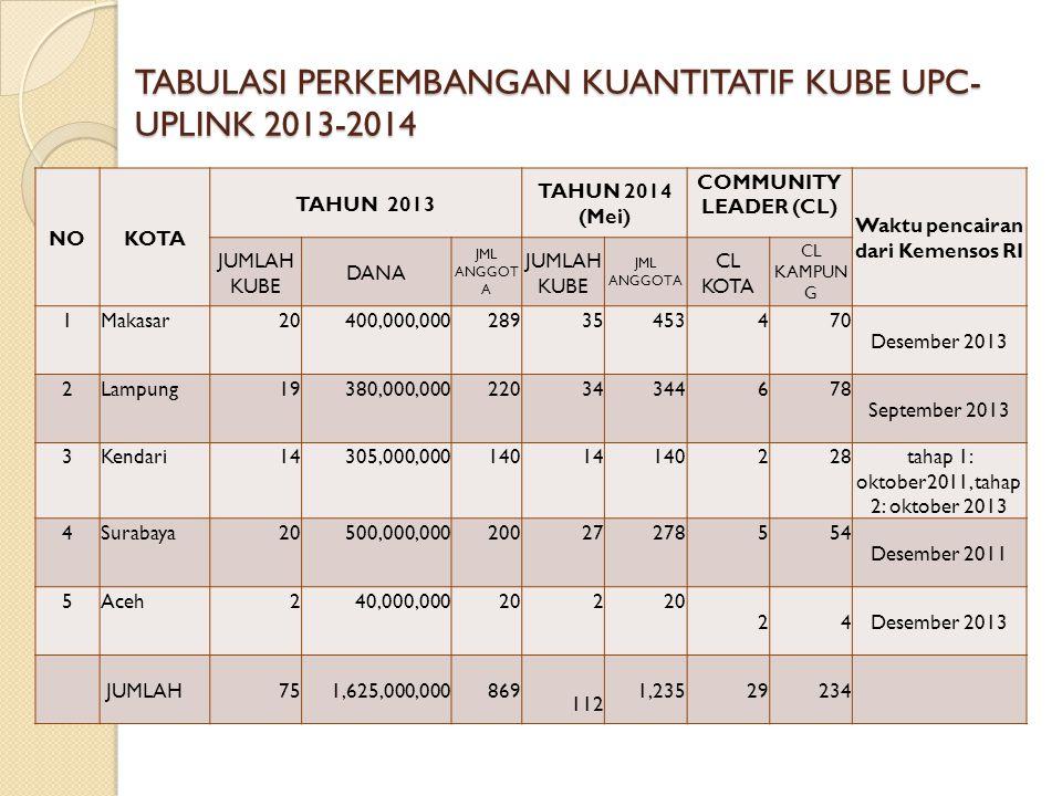 TABULASI PERKEMBANGAN KUANTITATIF KUBE UPC-UPLINK 2013-2014