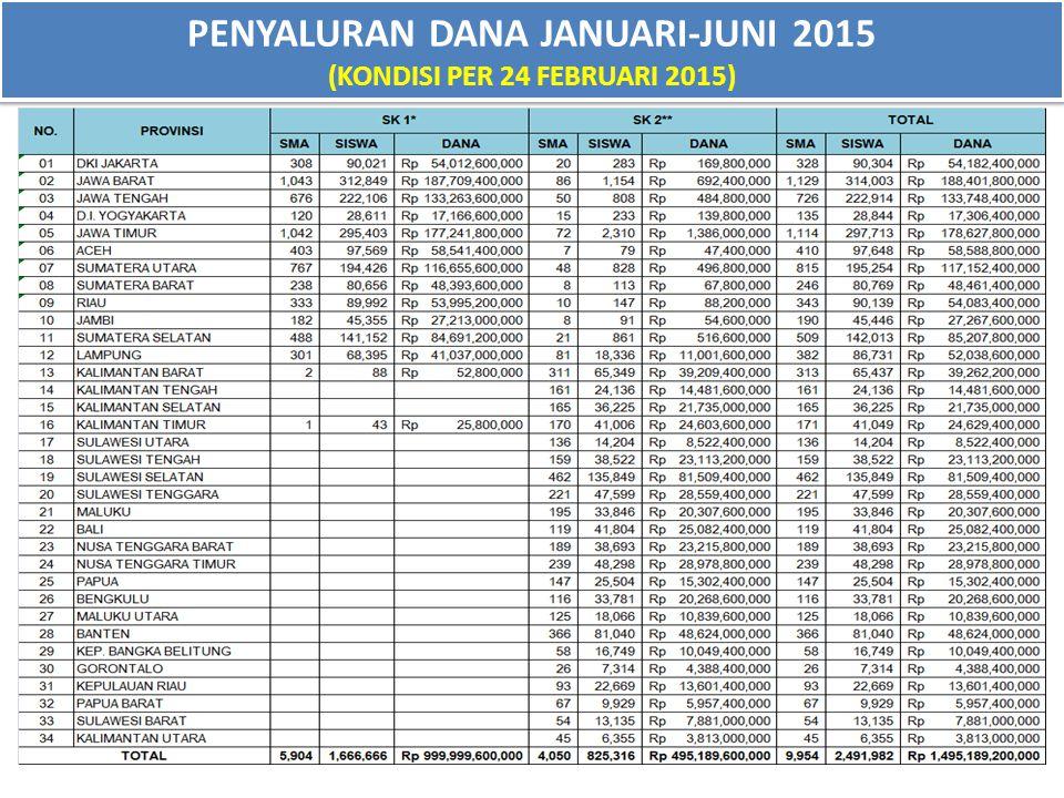 PENYALURAN DANA JANUARI-JUNI 2015 (KONDISI PER 24 FEBRUARI 2015)