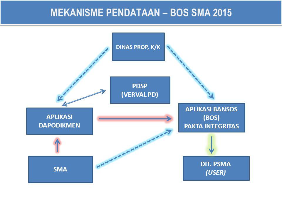 MEKANISME PENDATAAN – BOS SMA 2015