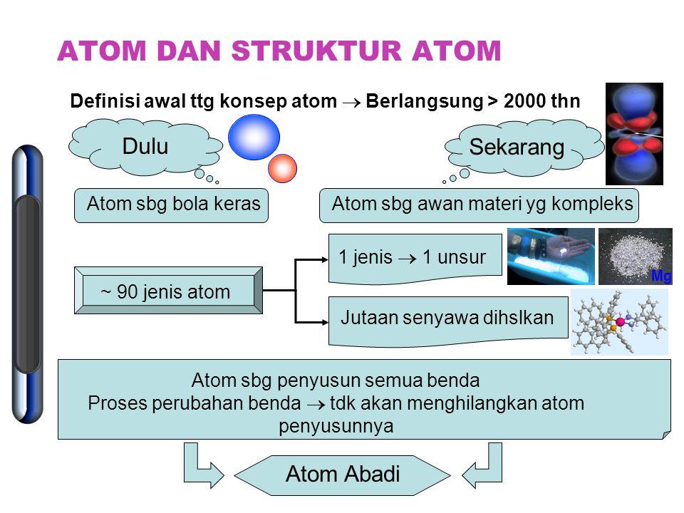 ATOM DAN STRUKTUR ATOM Dulu Sekarang Atom Abadi