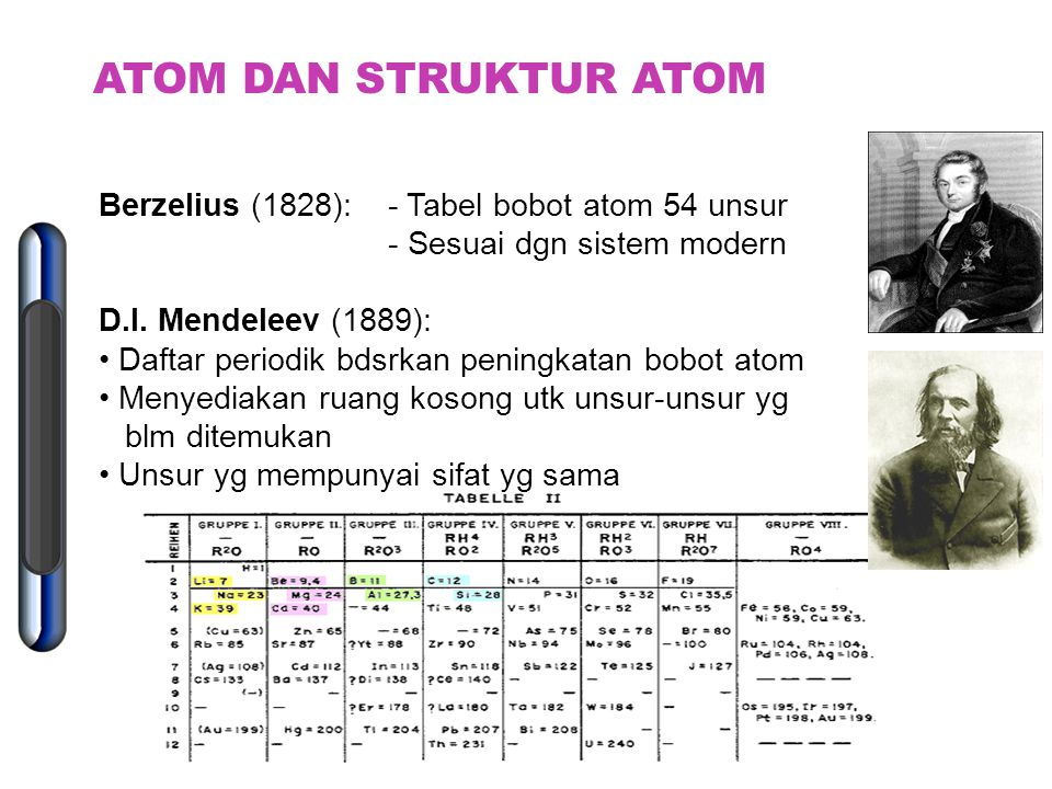 ATOM DAN STRUKTUR ATOM Berzelius (1828): - Tabel bobot atom 54 unsur