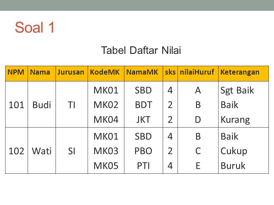 Soal 1 Tabel Daftar Nilai 101 Budi TI MK01 MK02 MK04 SBD BDT JKT 4 2 A