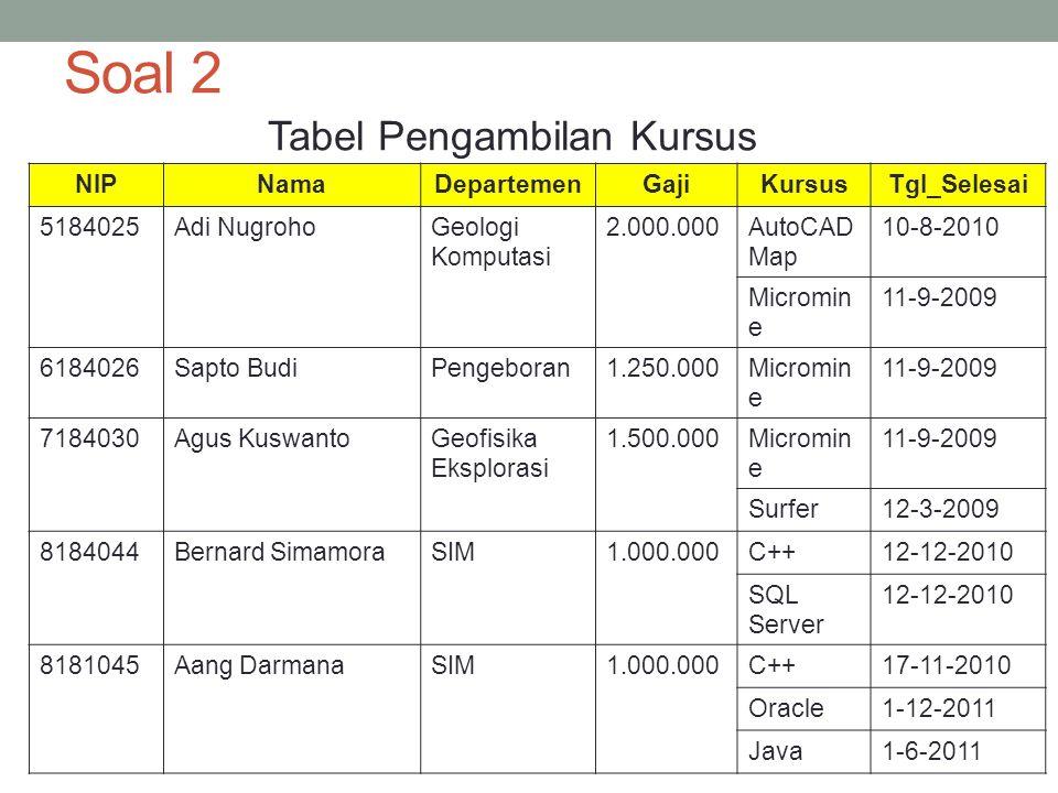 Tabel Pengambilan Kursus