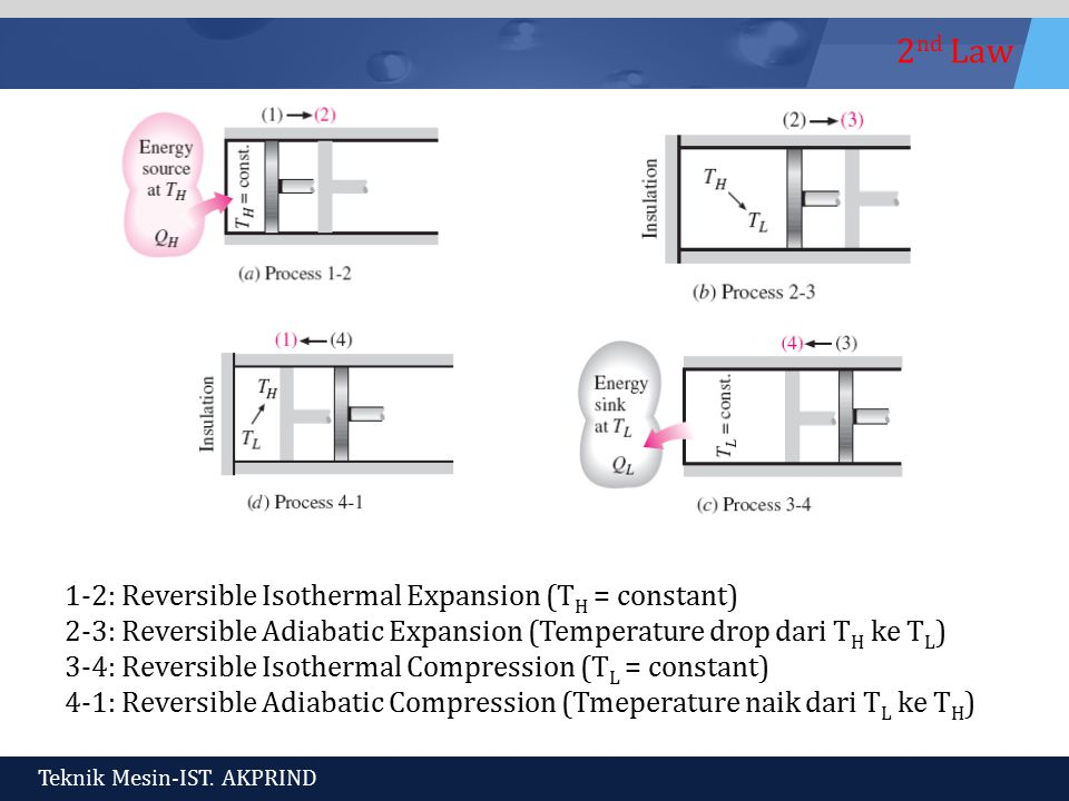 1-2: Reversible Isothermal Expansion (TH = constant)