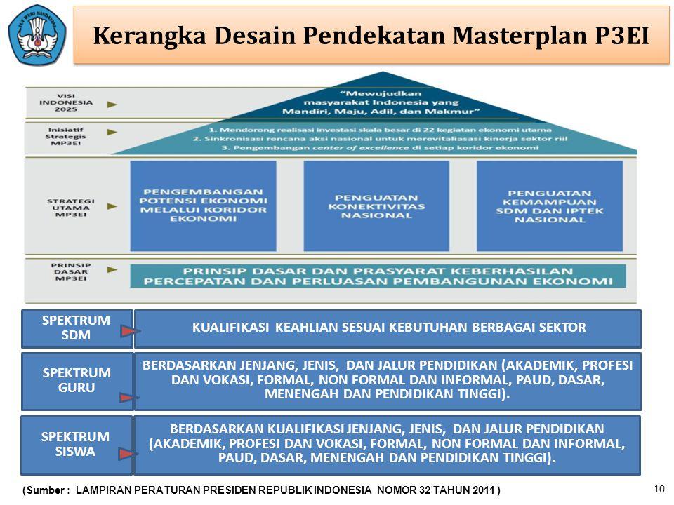 Kerangka Desain Pendekatan Masterplan P3EI