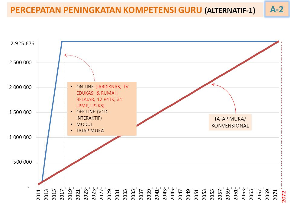 PERCEPATAN PENINGKATAN KOMPETENSI GURU (ALTERNATIF-1) A-2