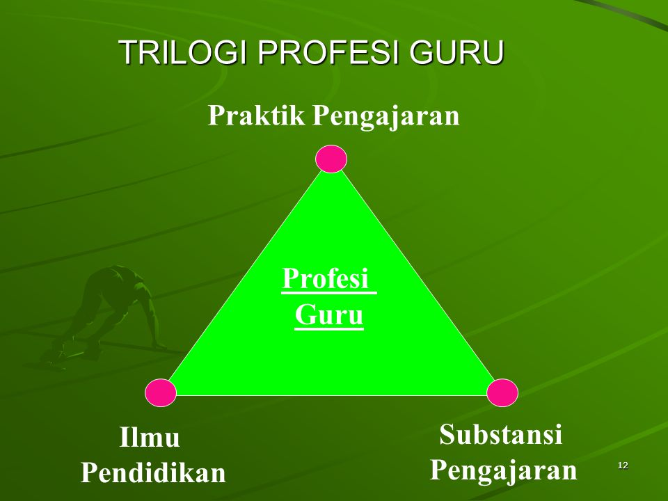 TRILOGI PROFESI GURU Praktik Pengajaran Profesi Guru Substansi Ilmu
