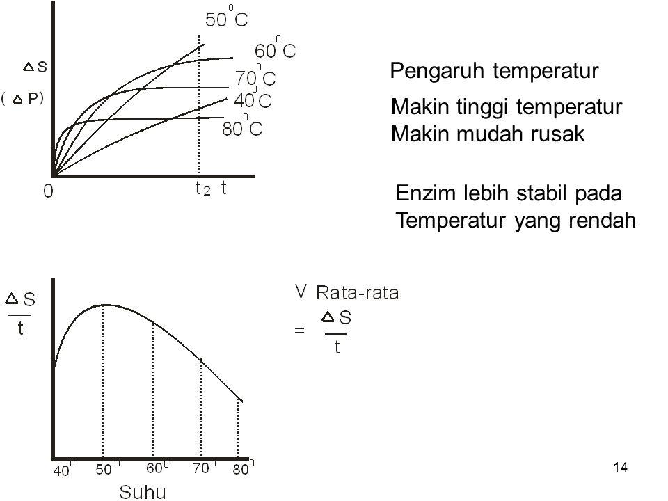 Pengaruh temperatur Makin tinggi temperatur. Makin mudah rusak.