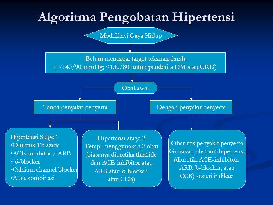Algoritma Pengobatan Hipertensi