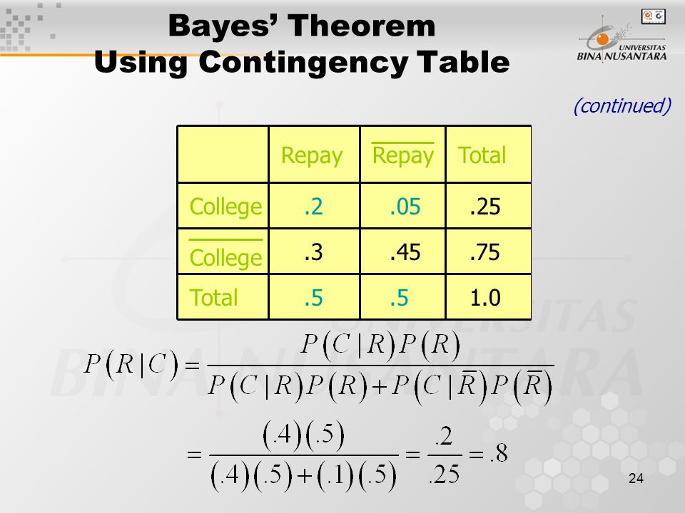Bayes' Theorem Using Contingency Table