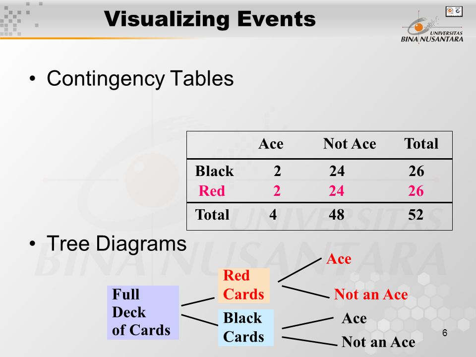 Visualizing Events Contingency Tables Tree Diagrams Black 2 24 26