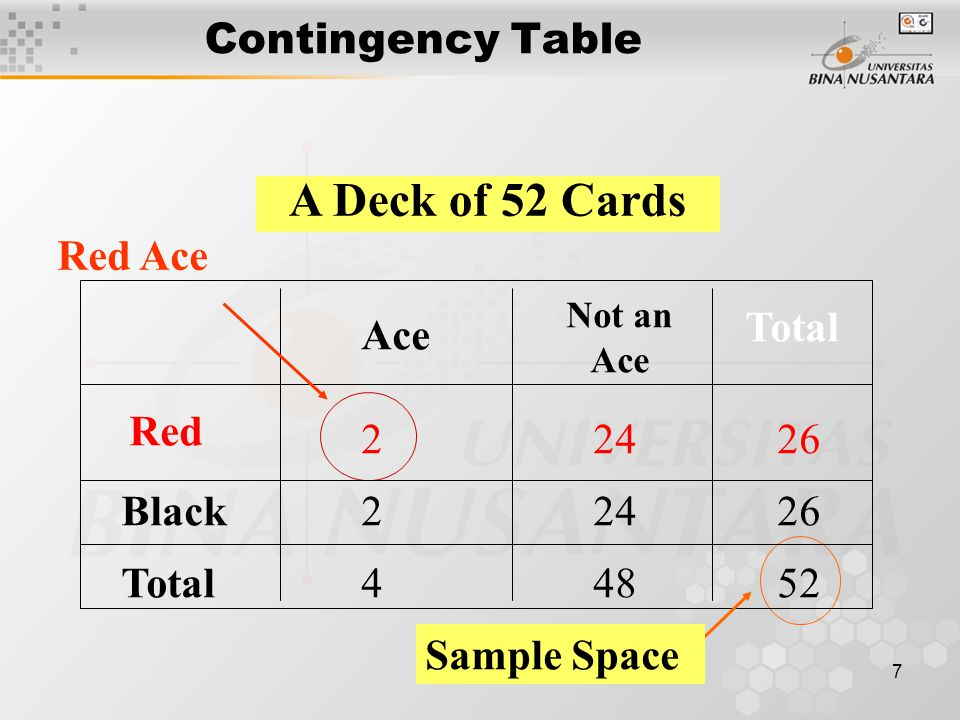 A Deck of 52 Cards Contingency Table Red Ace Total Ace Red 2 24 26