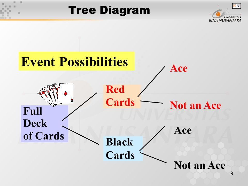 Event Possibilities Tree Diagram Ace Red Cards Not an Ace Full Deck