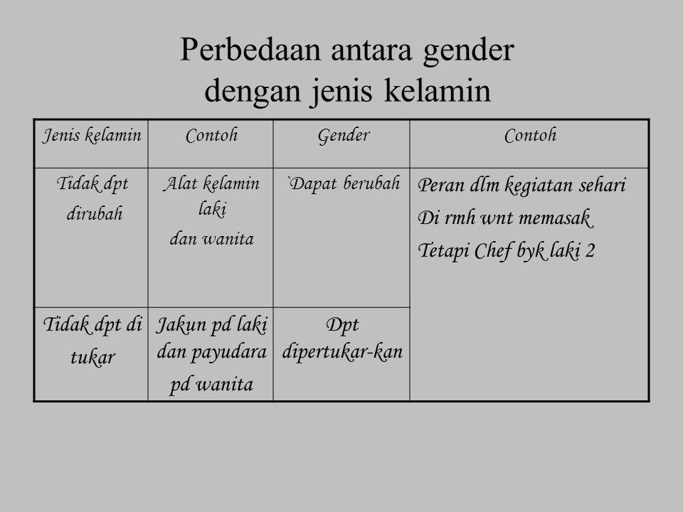 Perbedaan antara gender dengan jenis kelamin