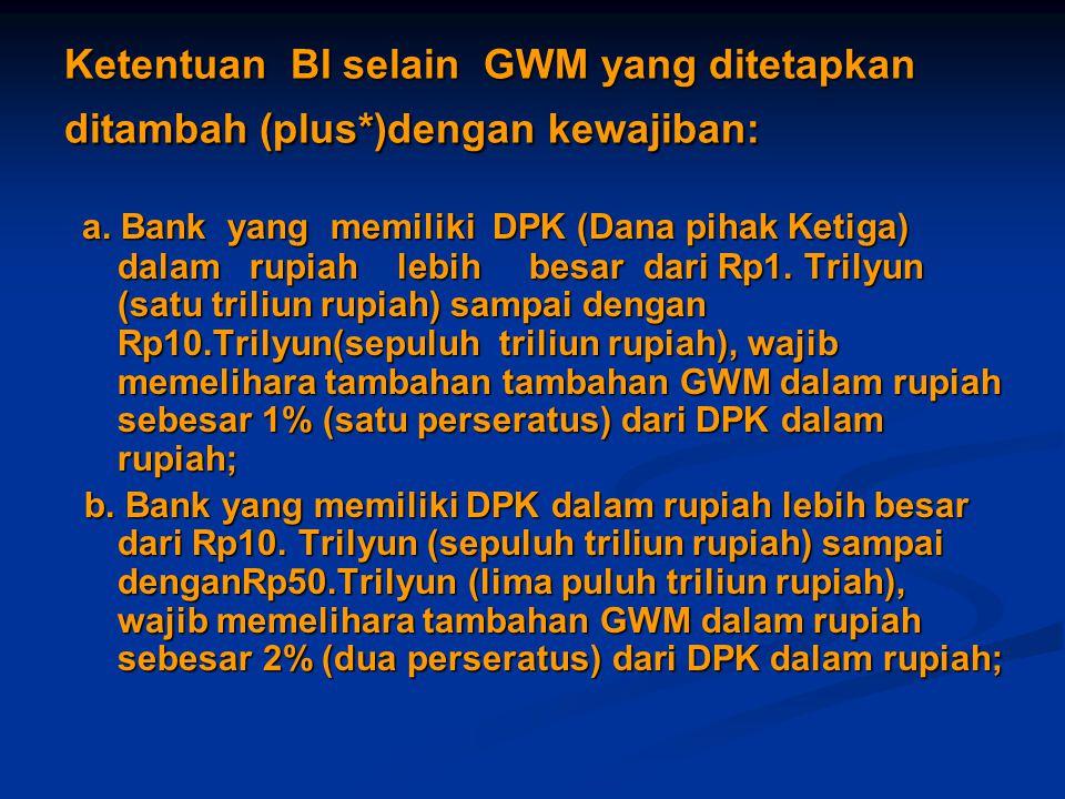 Ketentuan BI selain GWM yang ditetapkan ditambah (plus