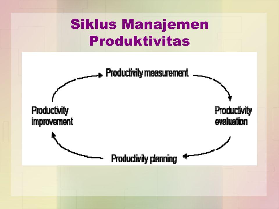 Siklus Manajemen Produktivitas