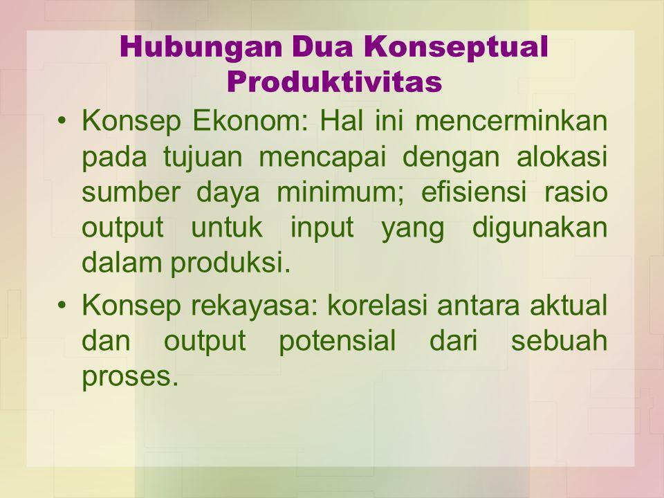 Hubungan Dua Konseptual Produktivitas