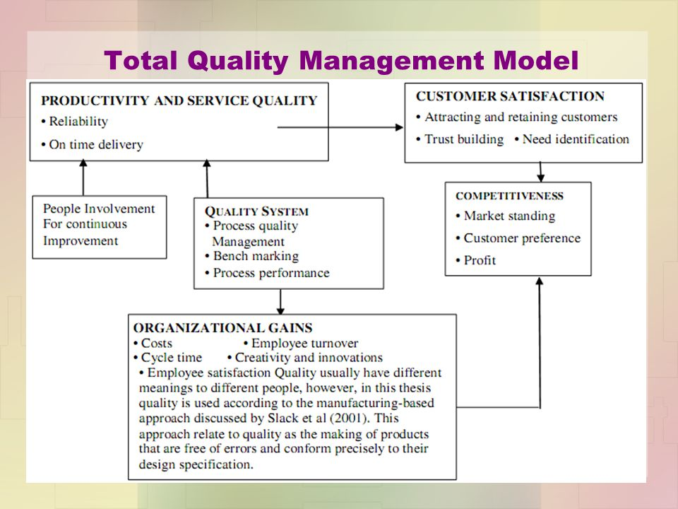 Total Quality Management Model