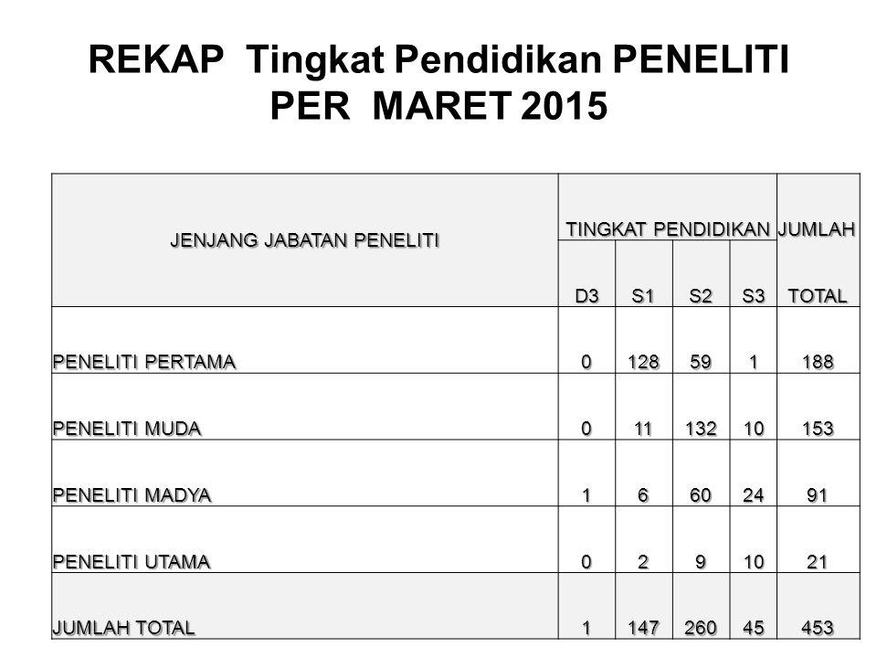 REKAP Tingkat Pendidikan PENELITI PER MARET 2015