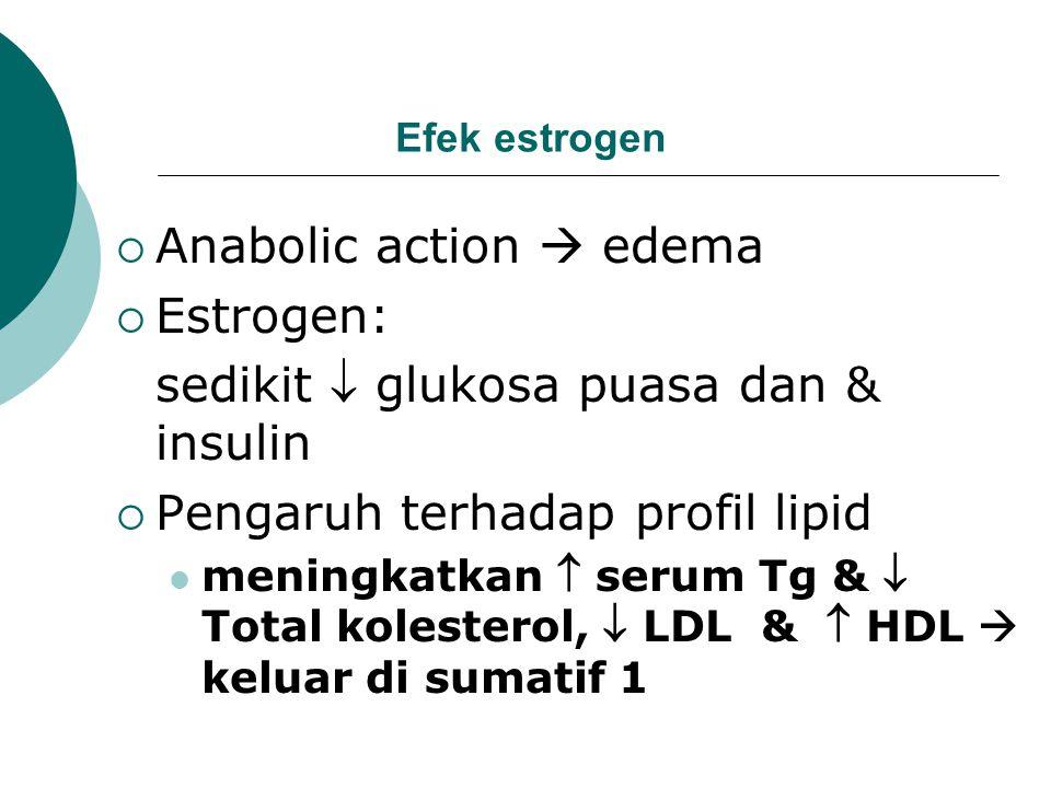 Anabolic action  edema Estrogen: