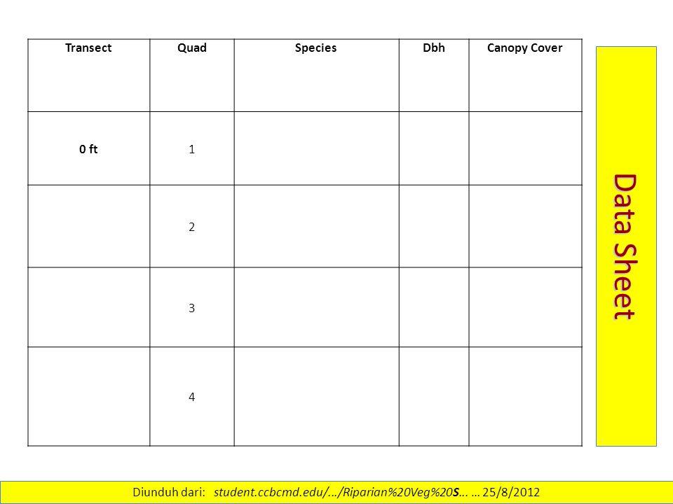 Diunduh dari: student.ccbcmd.edu/.../Riparian%20Veg%20S... … 25/8/2012