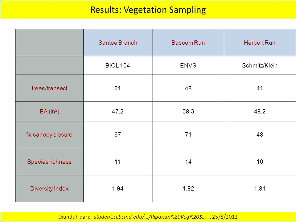 Results: Vegetation Sampling