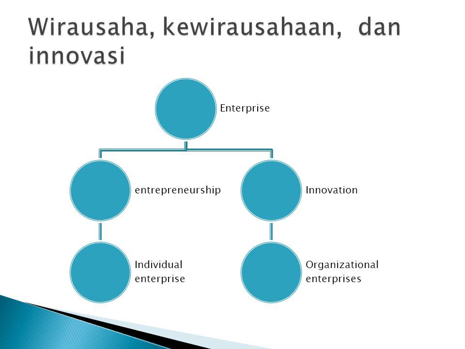Wirausaha, kewirausahaan, dan innovasi