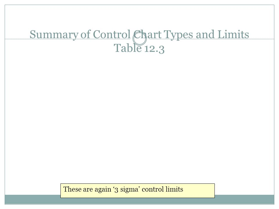 Summary of Control Chart Types and Limits Table 12.3