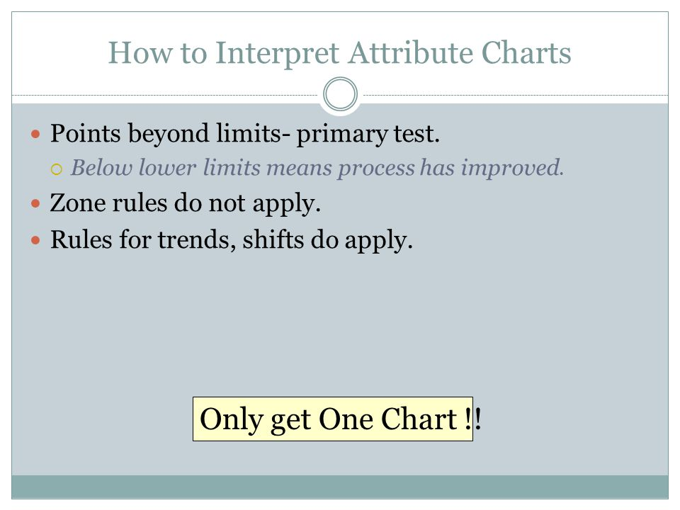 How to Interpret Attribute Charts
