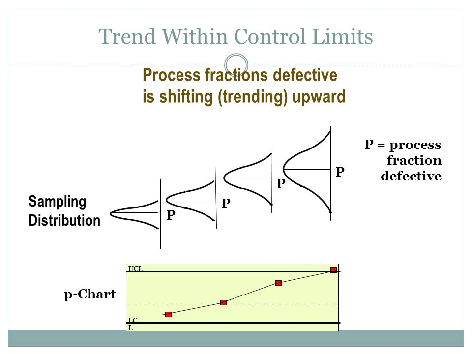 Trend Within Control Limits