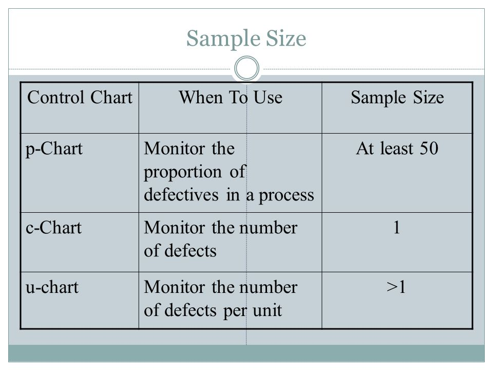 Sample Size Control Chart When To Use Sample Size p-Chart