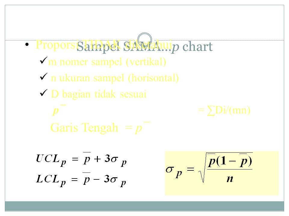 Sampel SAMA…p chart Proporsi TIDAK diketahui Garis Tengah = p¯