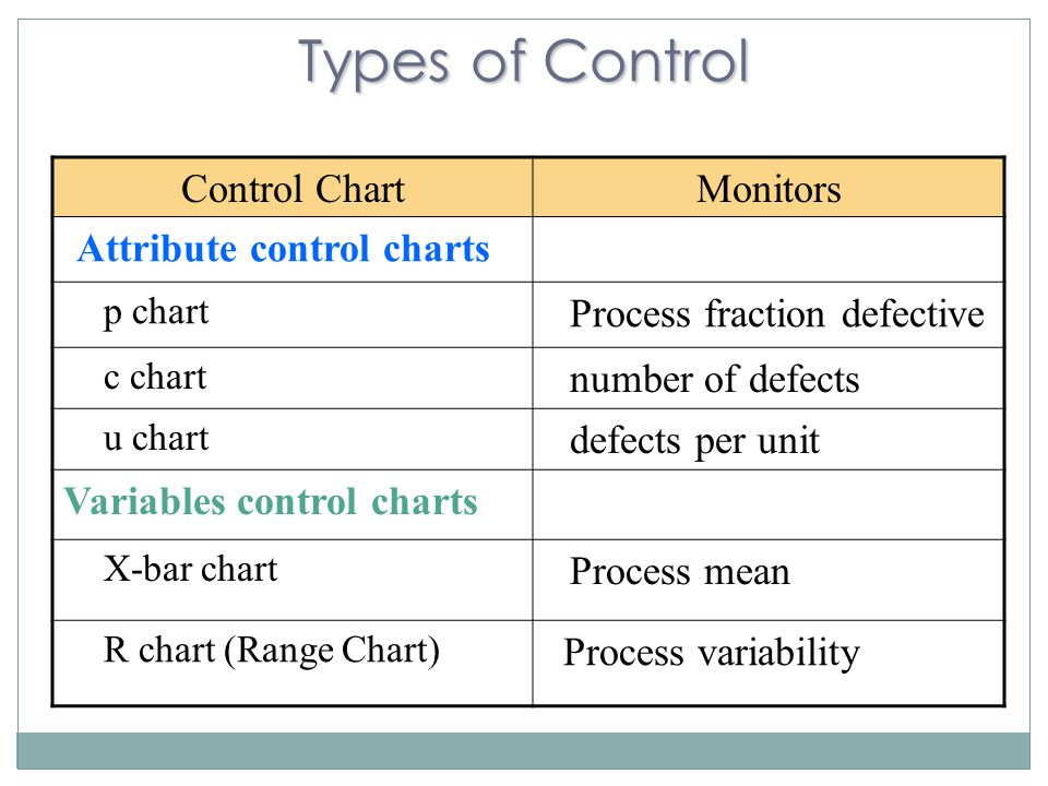 Types of Control Control Chart Monitors Attribute control charts