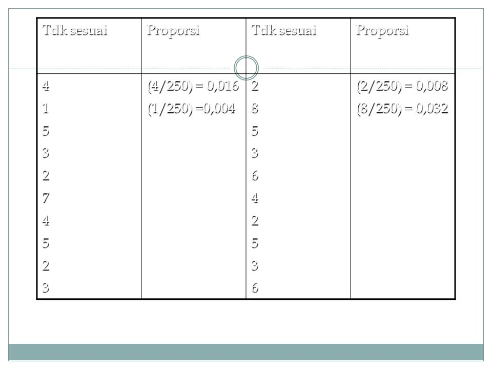 Tdk sesuai Proporsi 4 1 5 3 2 7 (4/250) = 0,016 (1/250) =0,004 8 6 (2/250) = 0,008 (8/250) = 0,032