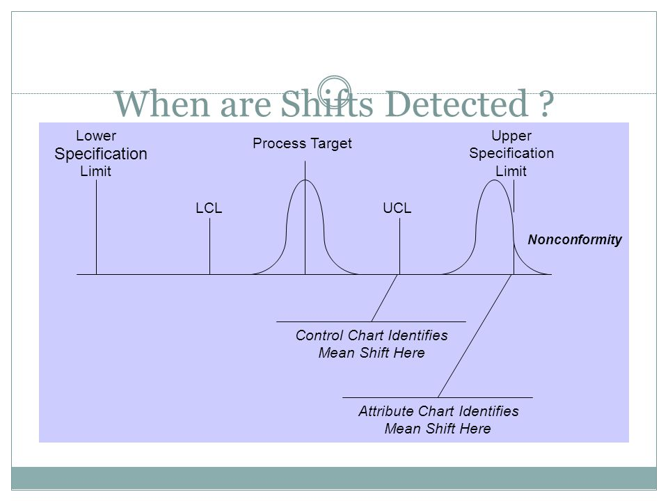 When are Shifts Detected