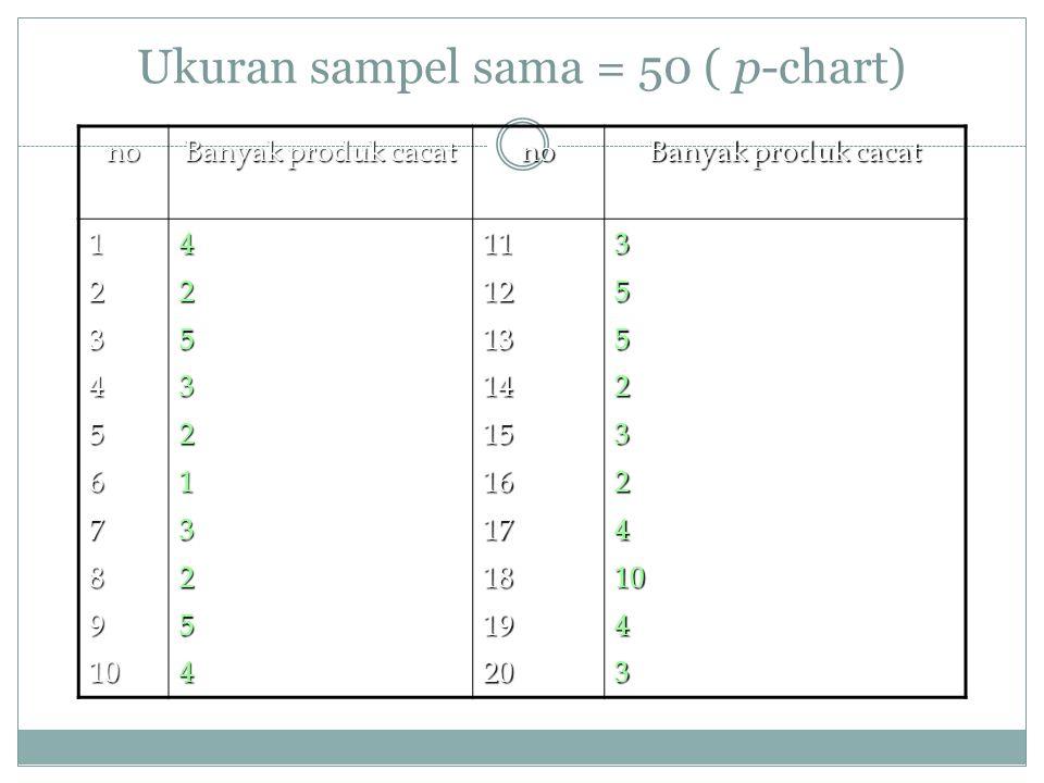 Ukuran sampel sama = 50 ( p-chart)