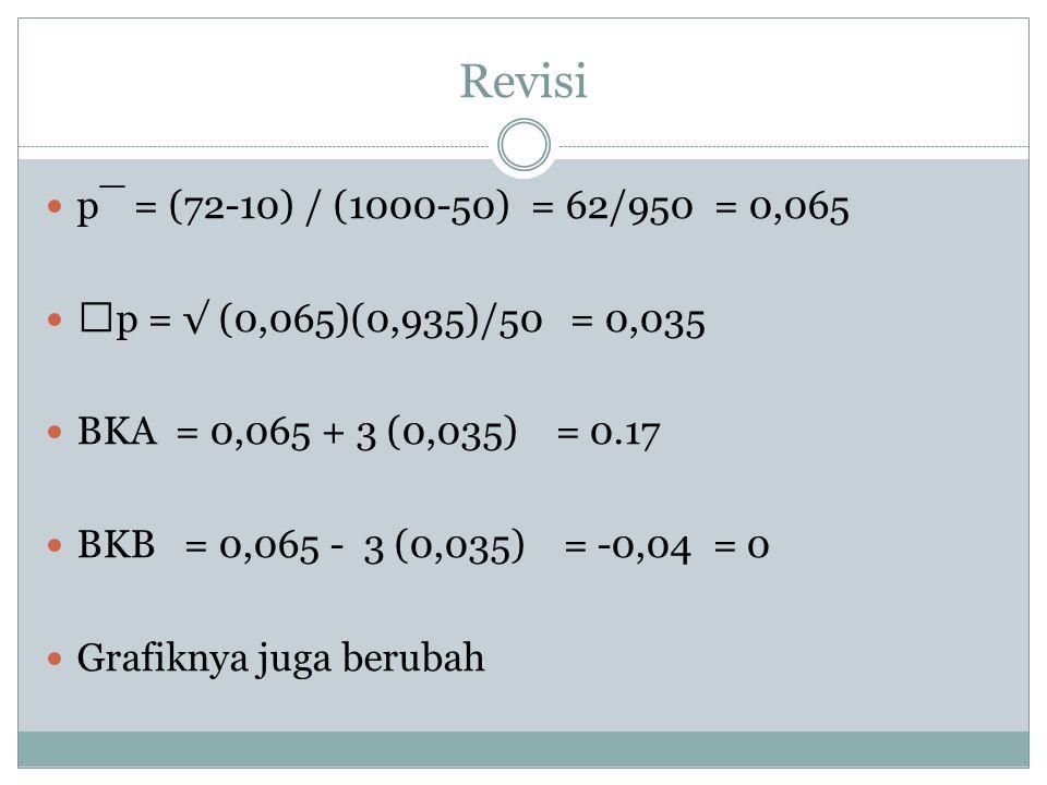 Revisi p¯ = (72-10) / (1000-50) = 62/950 = 0,065. p = √ (0,065)(0,935)/50 = 0,035. BKA = 0,065 + 3 (0,035) = 0.17.
