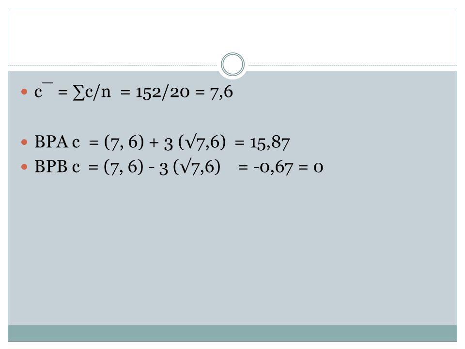 c¯ = ∑c/n = 152/20 = 7,6 BPA c = (7, 6) + 3 (√7,6) = 15,87.