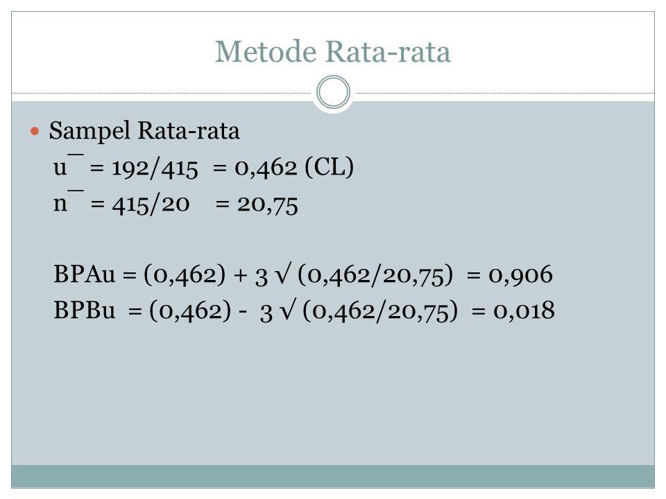 Metode Rata-rata Sampel Rata-rata u¯ = 192/415 = 0,462 (CL)