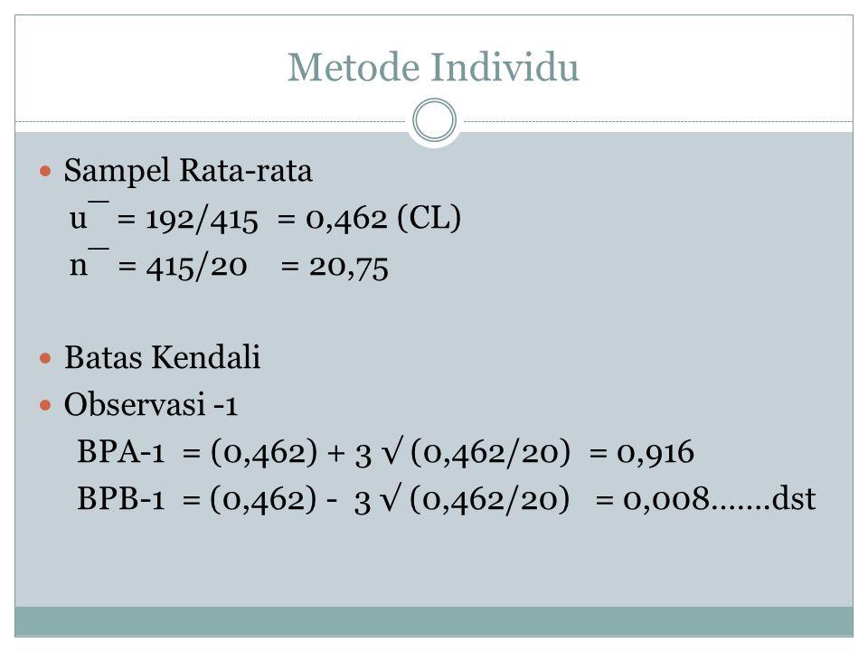Metode Individu Sampel Rata-rata u¯ = 192/415 = 0,462 (CL)