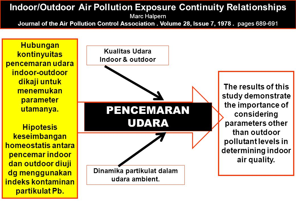 Indoor/Outdoor Air Pollution Exposure Continuity Relationships