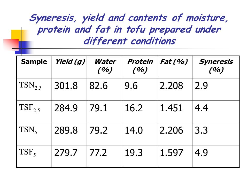 Syneresis, yield and contents of moisture, protein and fat in tofu prepared under different conditions