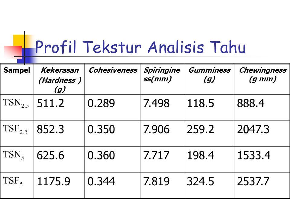 Profil Tekstur Analisis Tahu