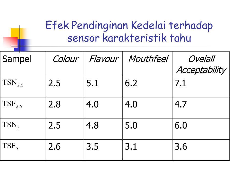 Efek Pendinginan Kedelai terhadap sensor karakteristik tahu