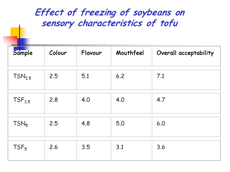 Effect of freezing of soybeans on sensory characteristics of tofu