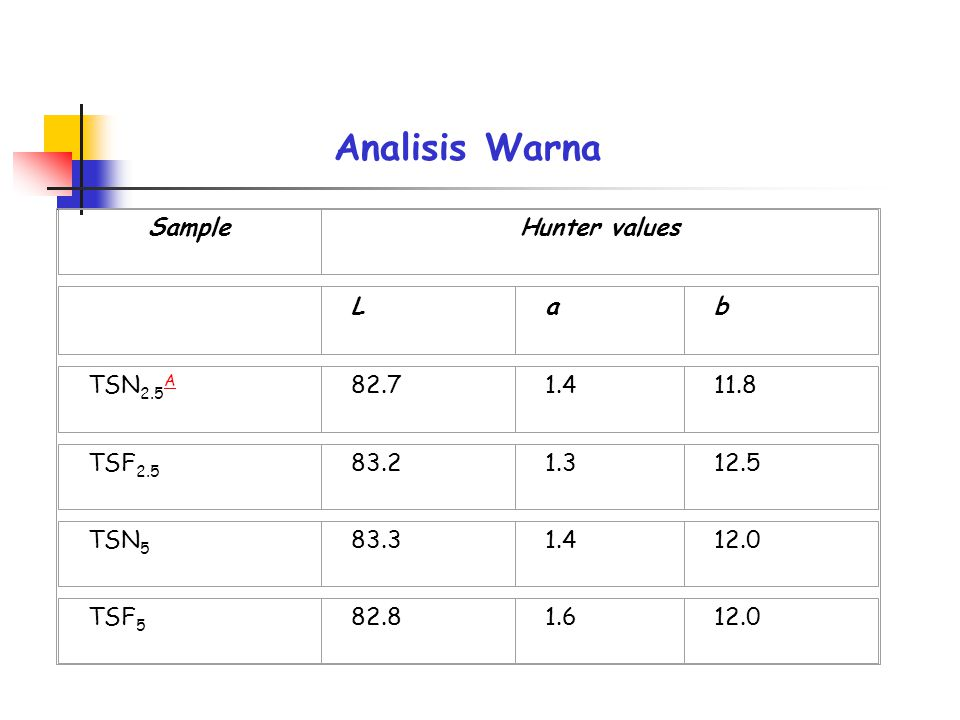 Analisis Warna Sample Hunter values L a b TSN2.5A 82.7 1.4 11.8 TSF2.5