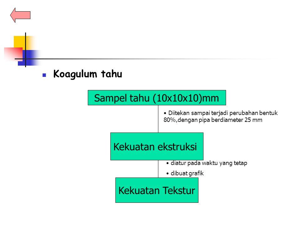 Koagulum tahu Sampel tahu (10x10x10)mm Kekuatan ekstruksi
