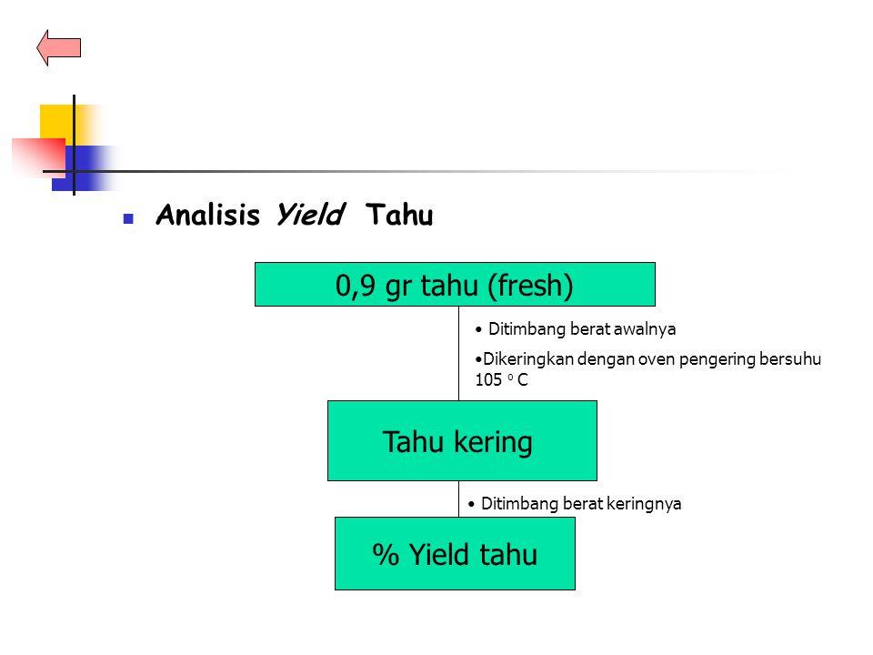 Analisis Yield Tahu 0,9 gr tahu (fresh) Tahu kering % Yield tahu